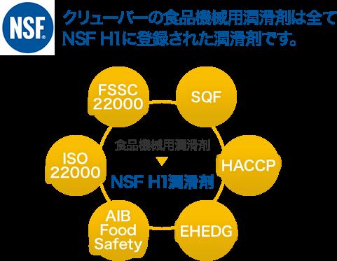 クリューバーの食品機械用潤滑剤はすべてNSF H1に登録された潤滑剤です。